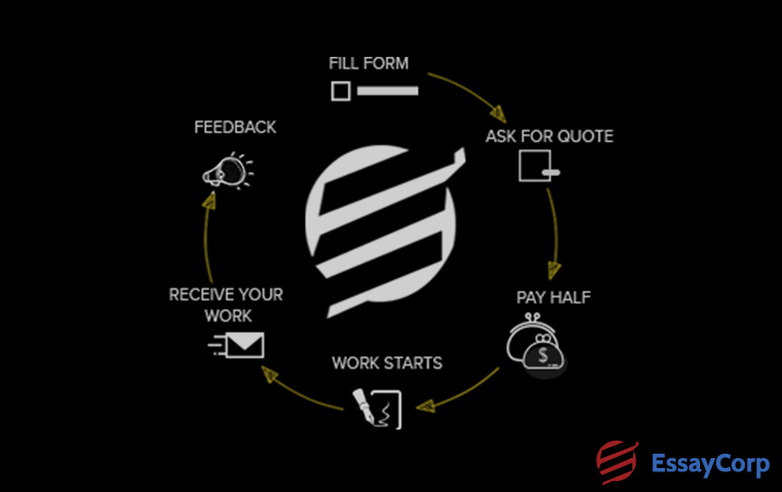 Features Of EssayCorp
