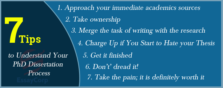 Tips To Understand Your Ph.D. Dissertation Process