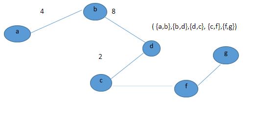 Prim's Algorithm- EssayCorp
