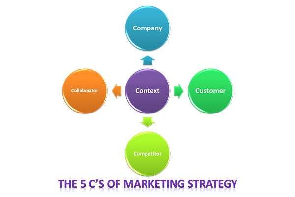 5c's Marketing- EssayCorp