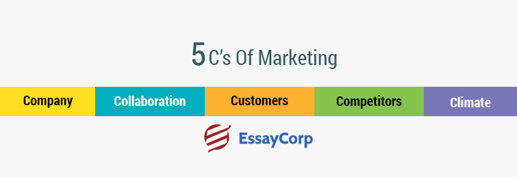 What Are 5 C's Of Marketing ?