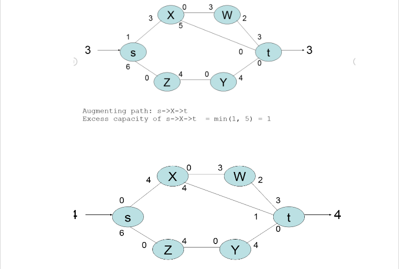 Flow Network & Ford Fulkerson Algorithm