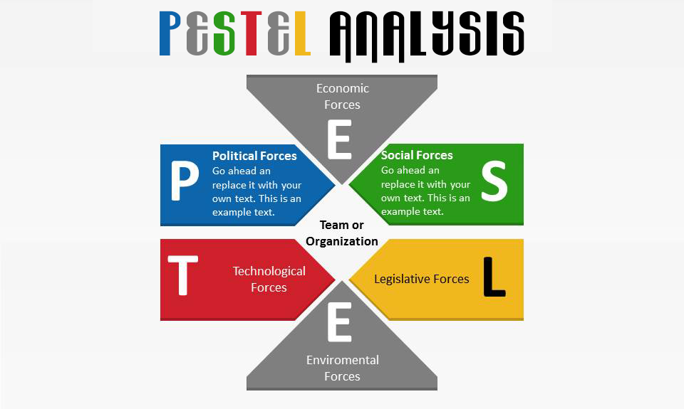 pesteel factors Pest or pestle analysis helps you understand your business environment, by looking at political, economic, socio-cultural, and technological factors.
