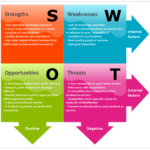 Swot Analysis- EsayCorp
