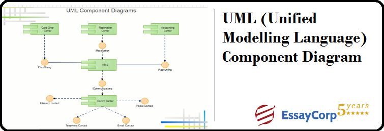 Uml  Unified Modelling Language  Component Diagram