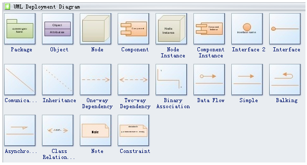 UML Deployment Diagram- EssayCorp
