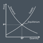 Principles Of Microeconomics- EssayCorp
