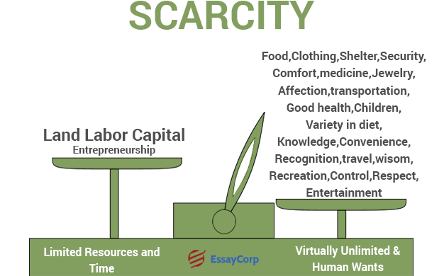 Economics Scarcity- By EssayCorp