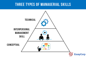 Managerial Skills- By EssayCorp