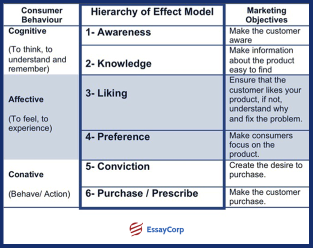 the hierarchy model of advertising effects Steiner, advertising hierarchy of effects models have been the sub- ject of a plethora of marketing research interestingly, similar mul- tiple stage orientations have independently emerged from the work of health researchers in attempts to explain their specialized form of.