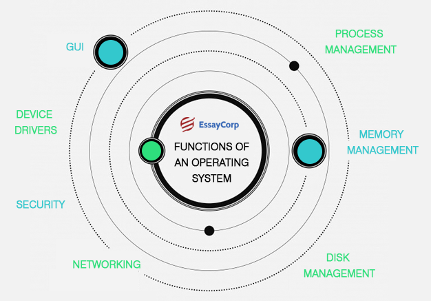 Operating System Functions- By EssayCorp