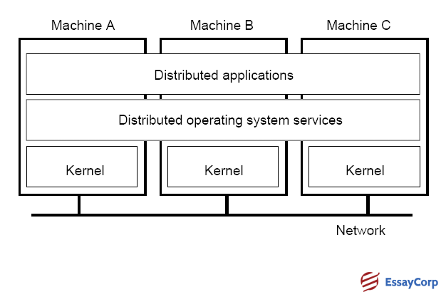 Operating System Purposes- By EssayCorp