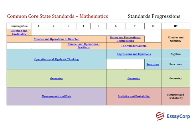 Common Core Standards Example- EssayCorp