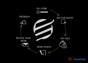 Our Process- EssayCorp