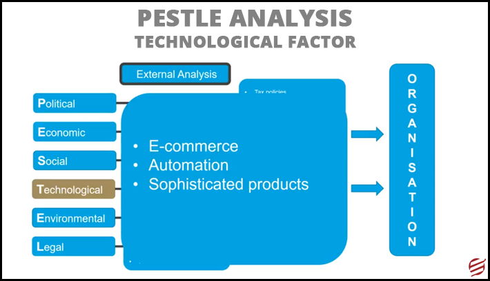 Pestle analysis technological factor