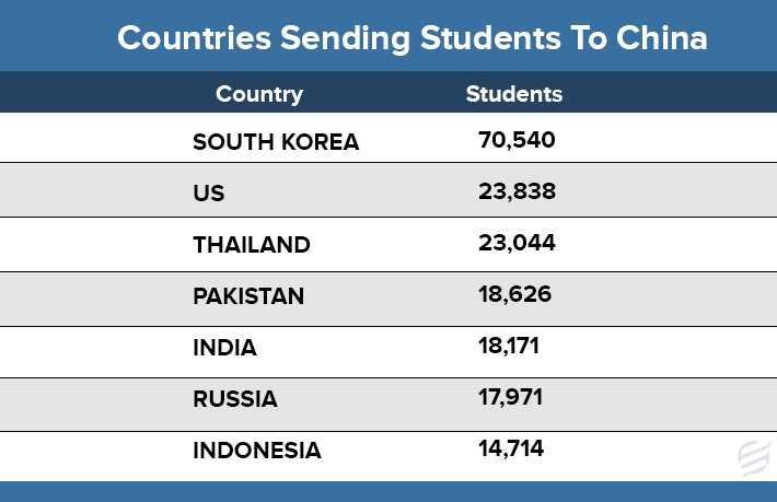 Countries Sending Students