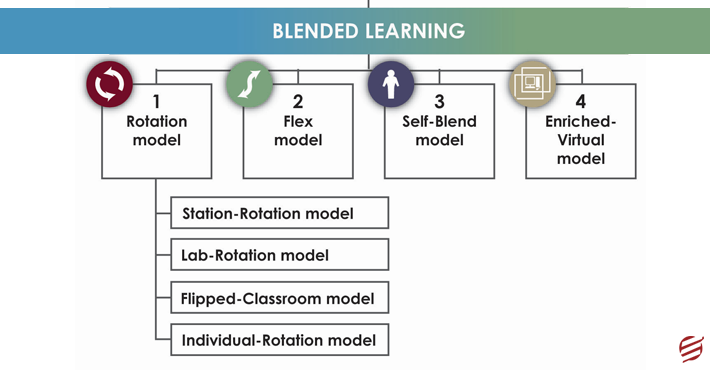 4 Models of Blended Learning