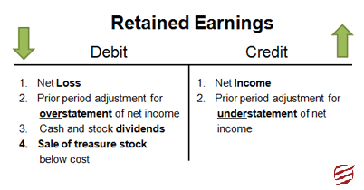 Retained Earning Financial Statement