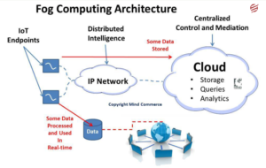 fog computing architecture