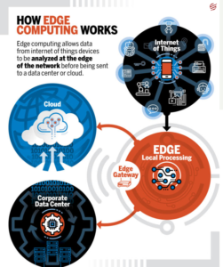 role of edge computing