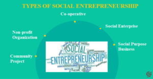 types of social entrepreneurship