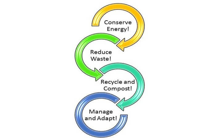 waste management recycle