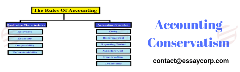 What Accounting Conservatism is All About?